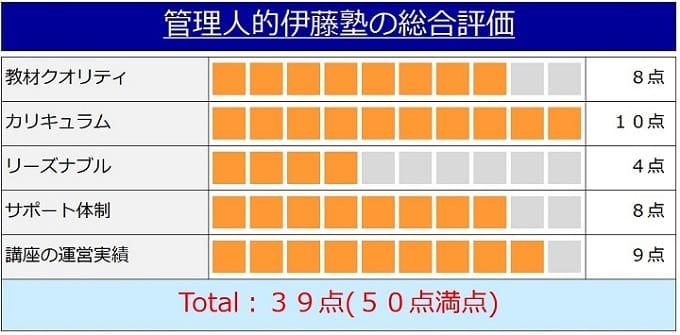 伊藤塾の行政書士講座の評価
