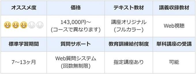 伊藤塾の行政書士講座スペック情報