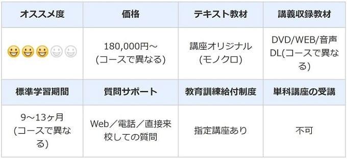 LEC東京リーガルマインドの行政書士講座スペック情報