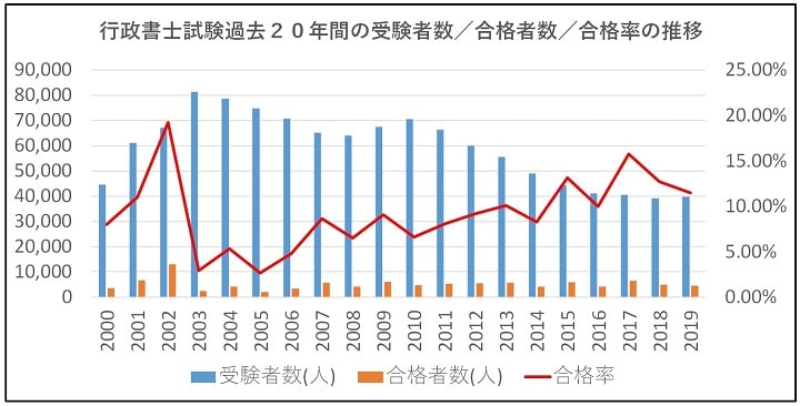 行政書士試験過去20年間の受験者数/合格者数/合格率の推移